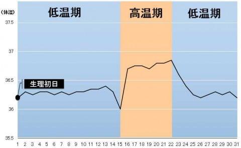 高温期 短い グラフ 基礎体温