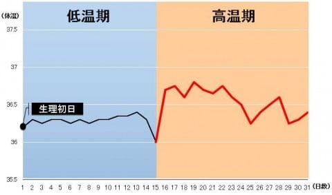 基礎体温 高温期 不安定 グラフ