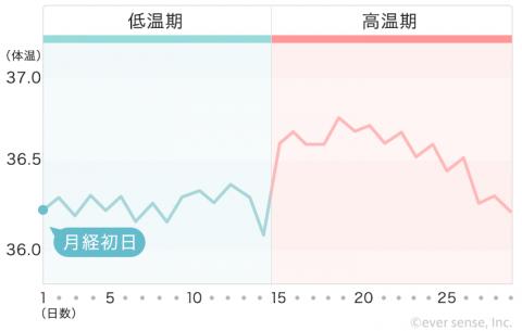 【740px】基礎体温表 ④二相だけどガタガタで波が激しい(ストレス)