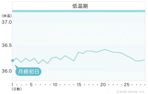 【740px】基礎体温表 ⑤一相性・高温期なのに体温が低い(無排卵)