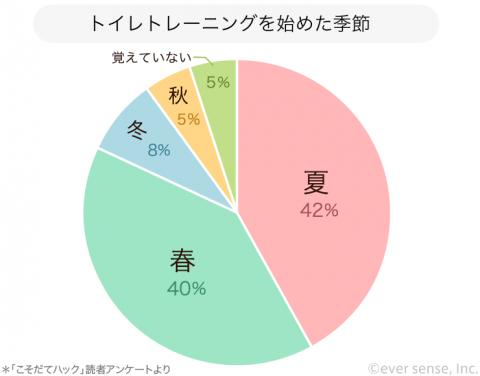 円グラフ トイレトレーニングを始めた季節