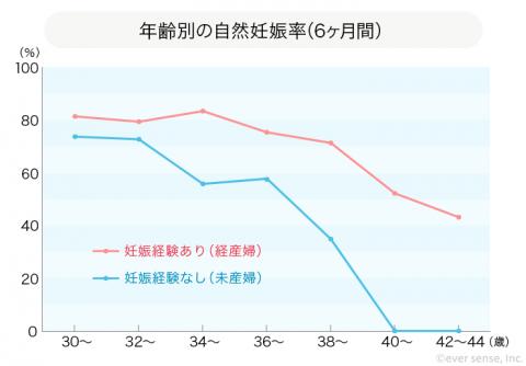 年齢別の自然妊娠率(6ヶ月間)