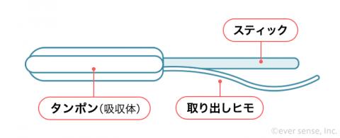 タンポン使い方 スティック仕組み