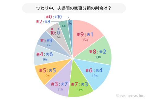 つわり中の夫婦間の家事分担の割合 グラフ アンケート