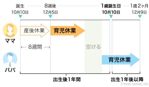 パパ・ママ育休プラス制度 育児休業 インフォグラフィック