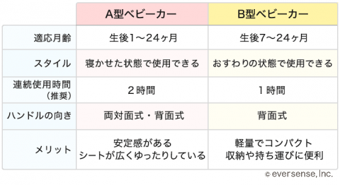 ベビーカー A型 B型 比較表
