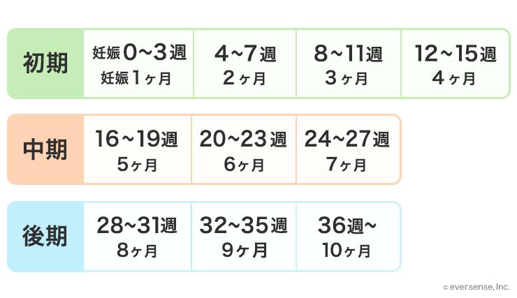 妊娠 周期 計算 妊娠週数の計算 - 高精度計算サイト