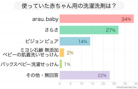記事広告 サラヤ arau.baby アンケート