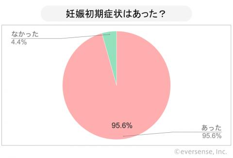 グラフ IG 妊娠初期症状