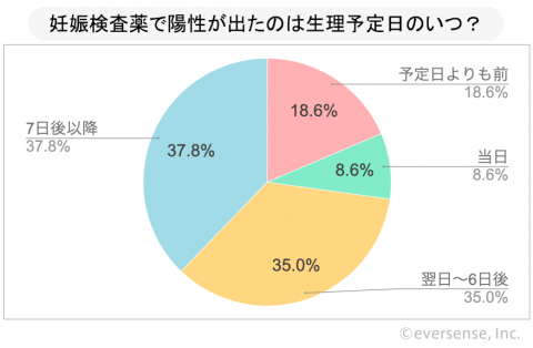 妊娠検査薬 グラフ アンケート
