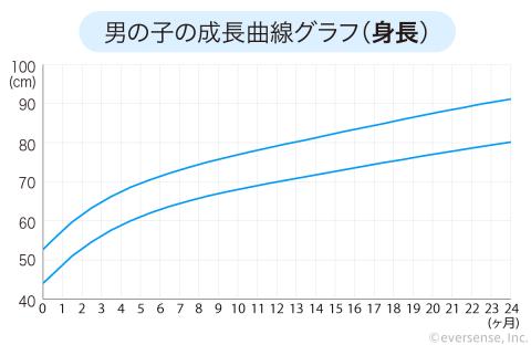 成長曲線 男の子 身長 グラフ