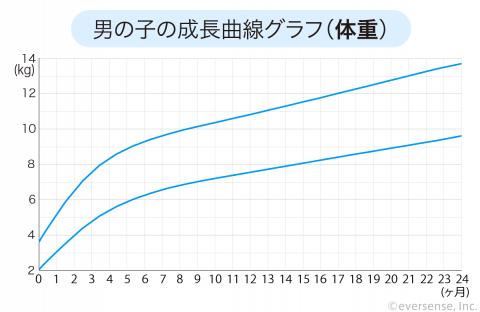 成長曲線 男の子 体重 グラフ