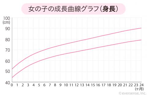 成長曲線 女の子 身長 グラフ