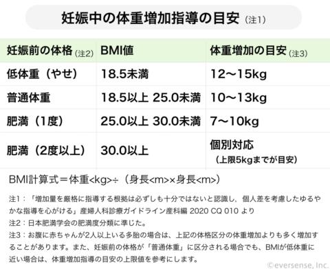 妊婦 体重増加目安 2021年3月改定 BMI値
